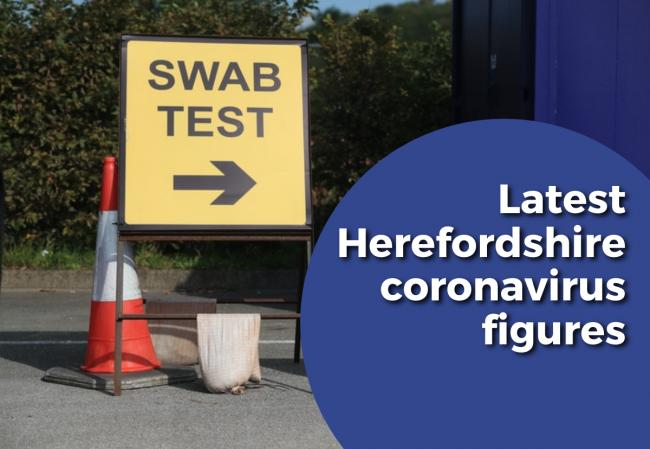 Another 21 people have tested positive for coronavirus in Herefordshire