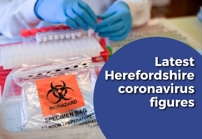 The number of coronavirus cases in Herefordshire has risen by 95