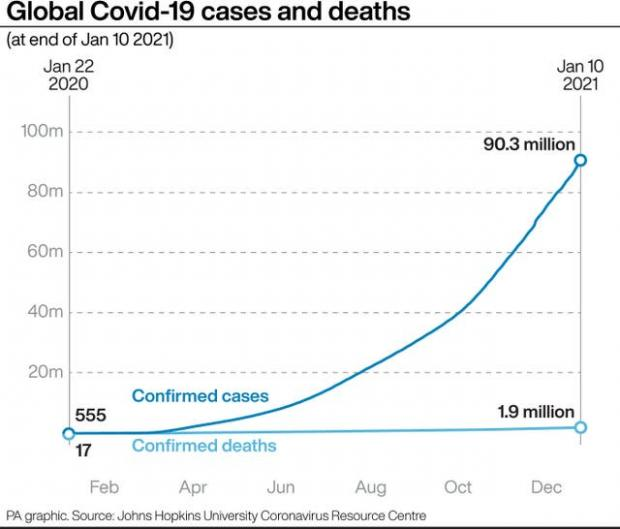 Hereford Times: Global Covid-19 cases and deaths. (PA)